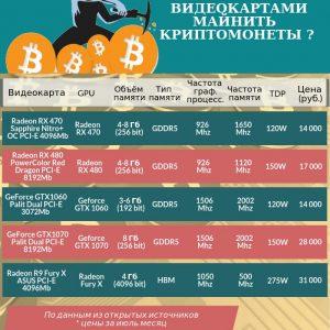 Инфографика: обзор видеокарт для майнинга криптовалют. Заказать инфографику для проекта