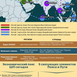 Инфографика: экономические пояса Шелкового пути. Заказать инфографику для проекта